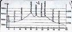 elevation profile of the inca trail (in meters)
